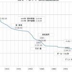 男子マラソン歴代世界記録推移!昔の記録推移とキメットの速さ
